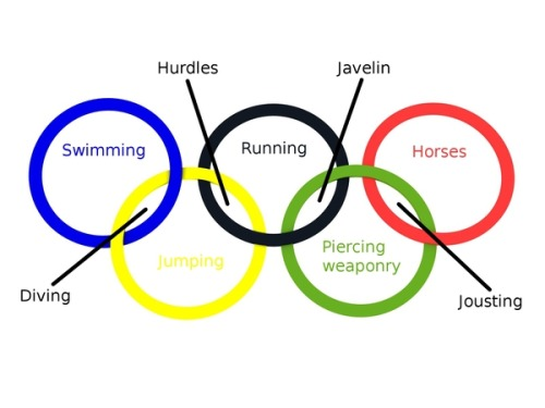 My kind of Olympics break down Venn Diagrams explain everything - general color chart template