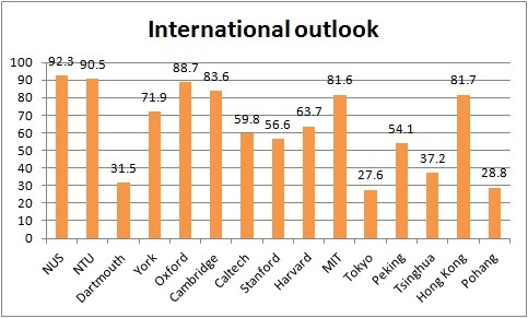International outlook: Times Higher Education World University Rankings 2012-13
