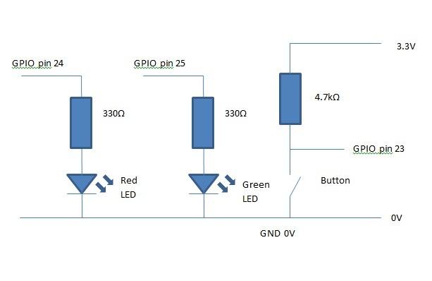 Raspberry Pi web server - GPIO