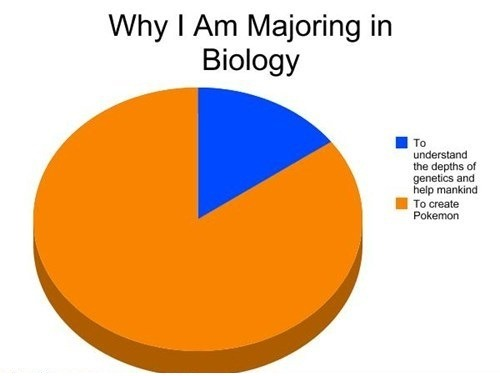 12 Ways You Know You39re A Biology Major