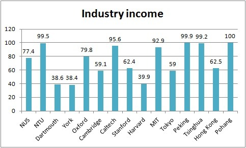 Industry income: Times Higher Education World University Rankings 2012-13