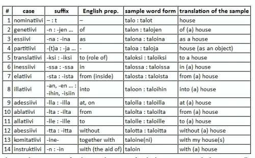 Finnish grammar can be daunting with all those noun variations - communication skills for resume