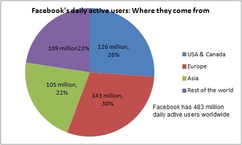 Facebook's daily active users: Where they come from