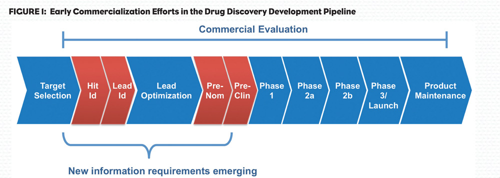 Value and Impact of Early Commercialization on Drug Development \u2013 PM360