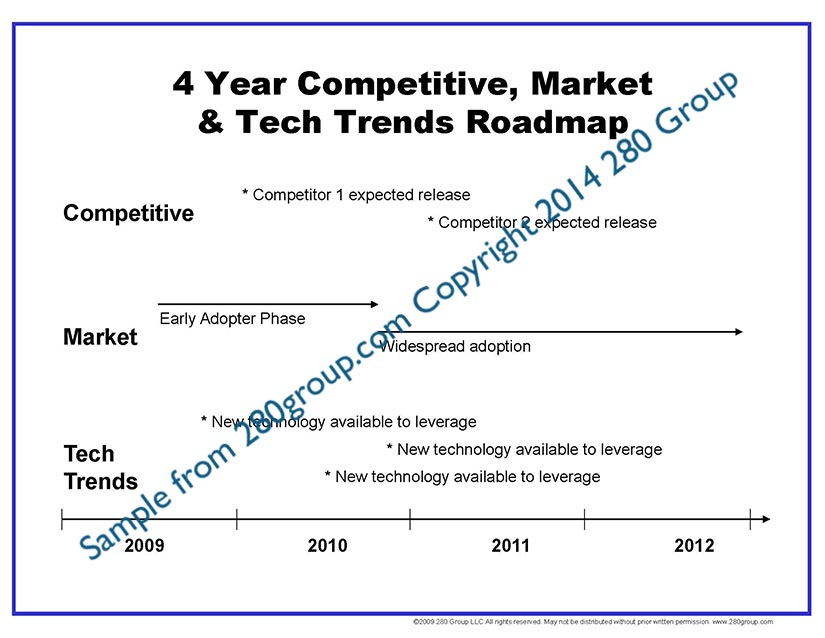 Competitive Analysis Toolkit 280 Group Product Management - competitive market analysis
