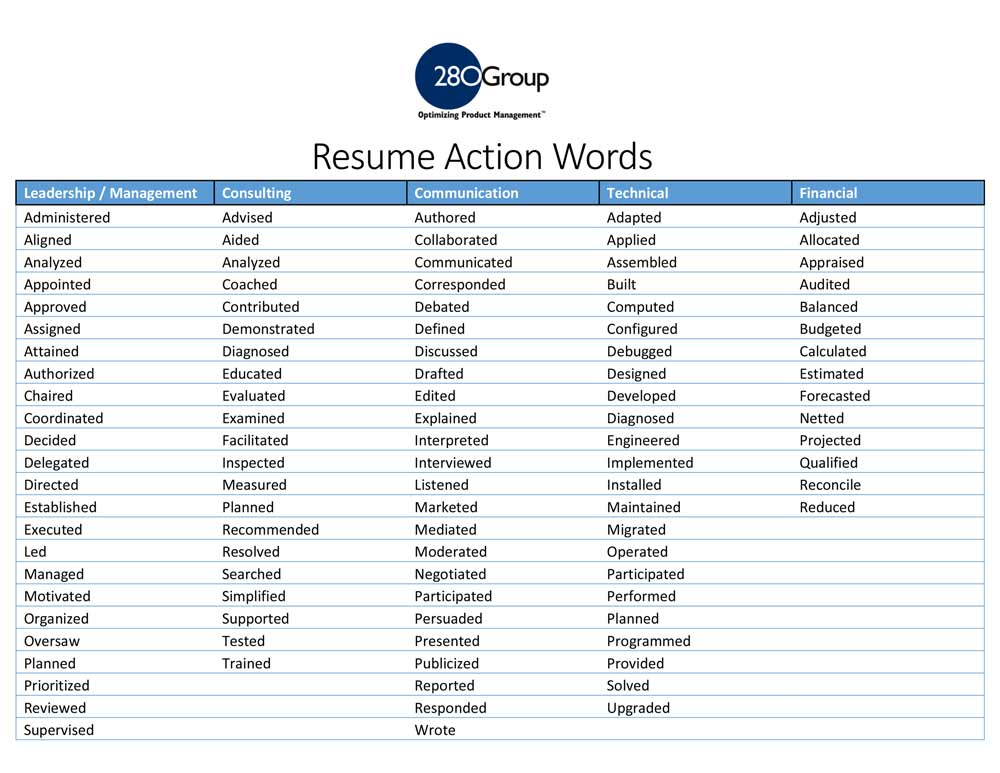 List Of Action Verbs For Resumes Professional Profiles Product Management Resume Action Words And Keywords List