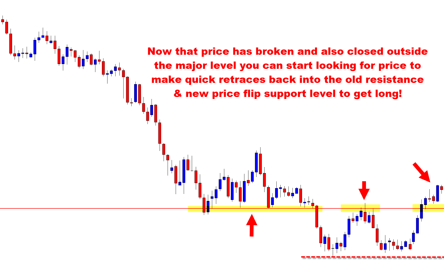 Flip Out Prices How To Read A Price Action Reversal And Take Advantage When