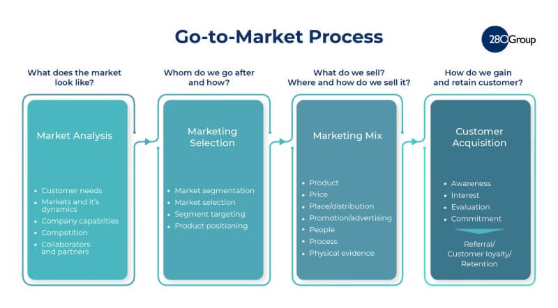 What is a Go-To-Market Strategy Template? 280 Group