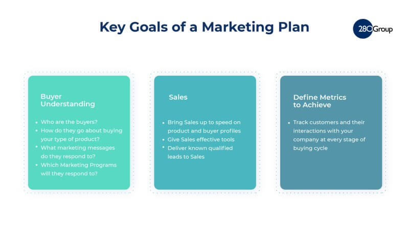 What is a Marketing Plan Template? 280 Group