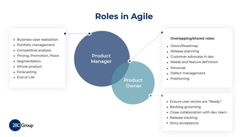 Agile and Scrum Team Members 280 Group