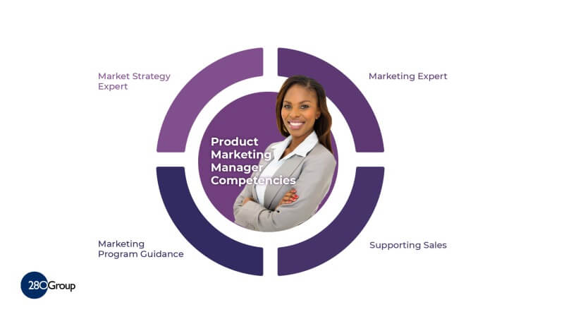 Product Marketing Manager Roles and Responsibilities 280 Group