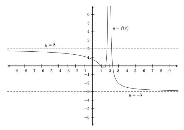 How do you Find the Horizontal Asymptotes of a Function? - Magoosh