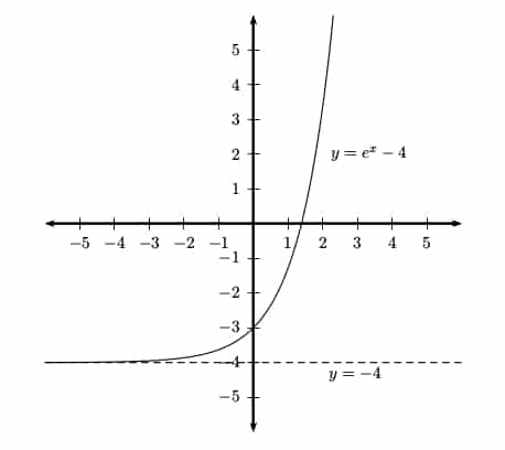 AP Calculus Review Exponential Functions - Magoosh High School Blog