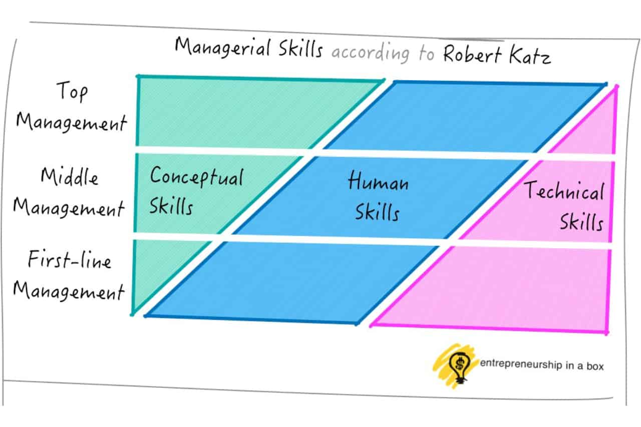 Managerial Skills - 3 Types of Management Skills You Will Need