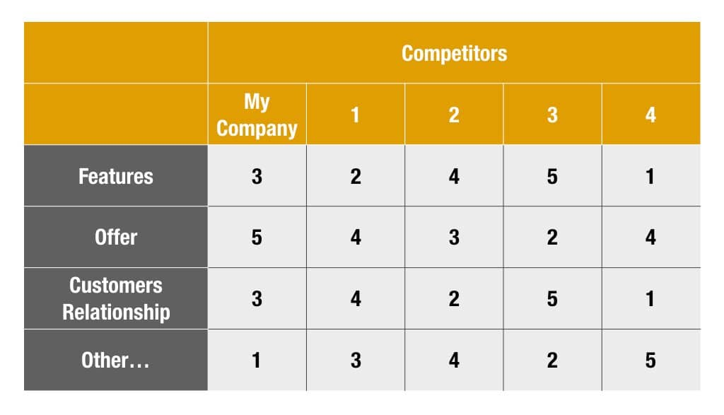 22 Questions About Your Competitors You Need to Answer