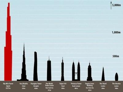 東京湾世界一の高層ビル建設計画の完成予想図 デカすぎわろたwwwwww