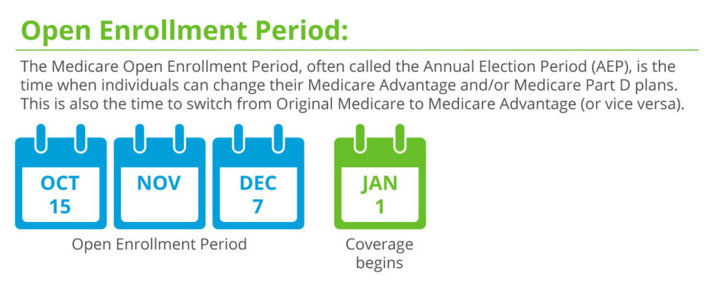 Medicare Election Periods Chart - Ofertasvuelo