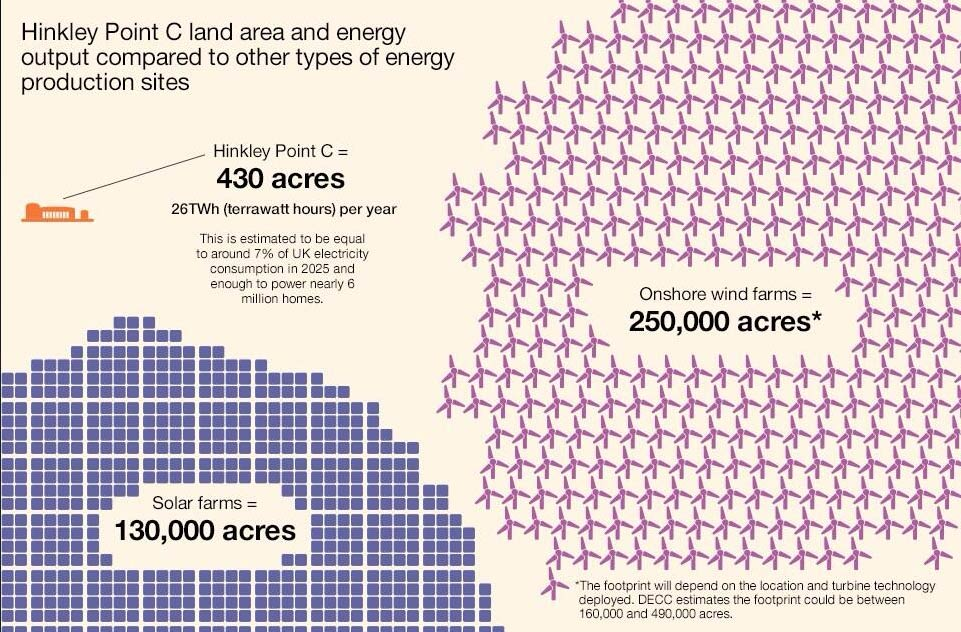 UK takes down data showing footprint of nuclear vs \