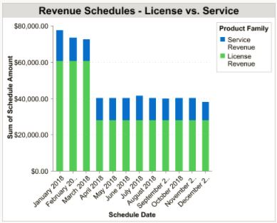 How to Forecast Revenue in Salesforce with Product Schedules