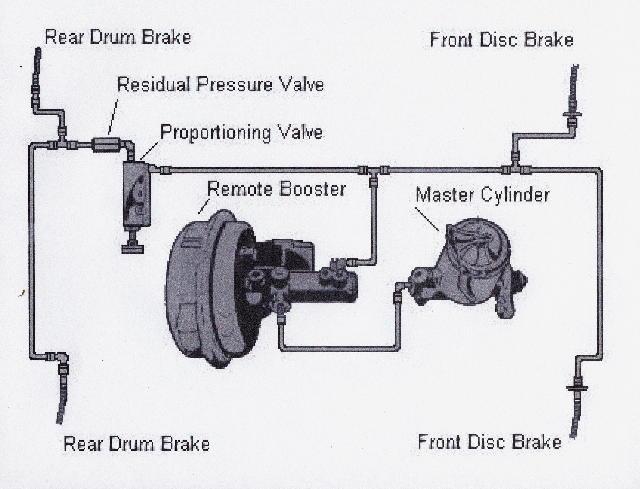 Remote Brake Booster Diagram Wiring Schematic Diagram