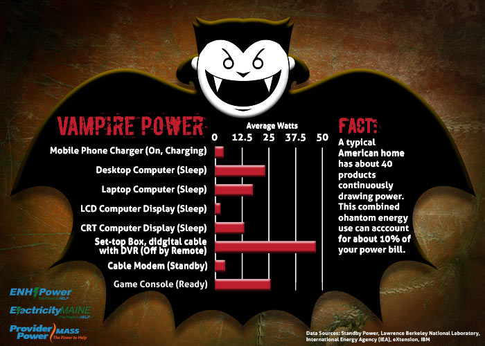 Action Bureaulamp Affordable Graph Of Vampire Power With Action Bureaulamp