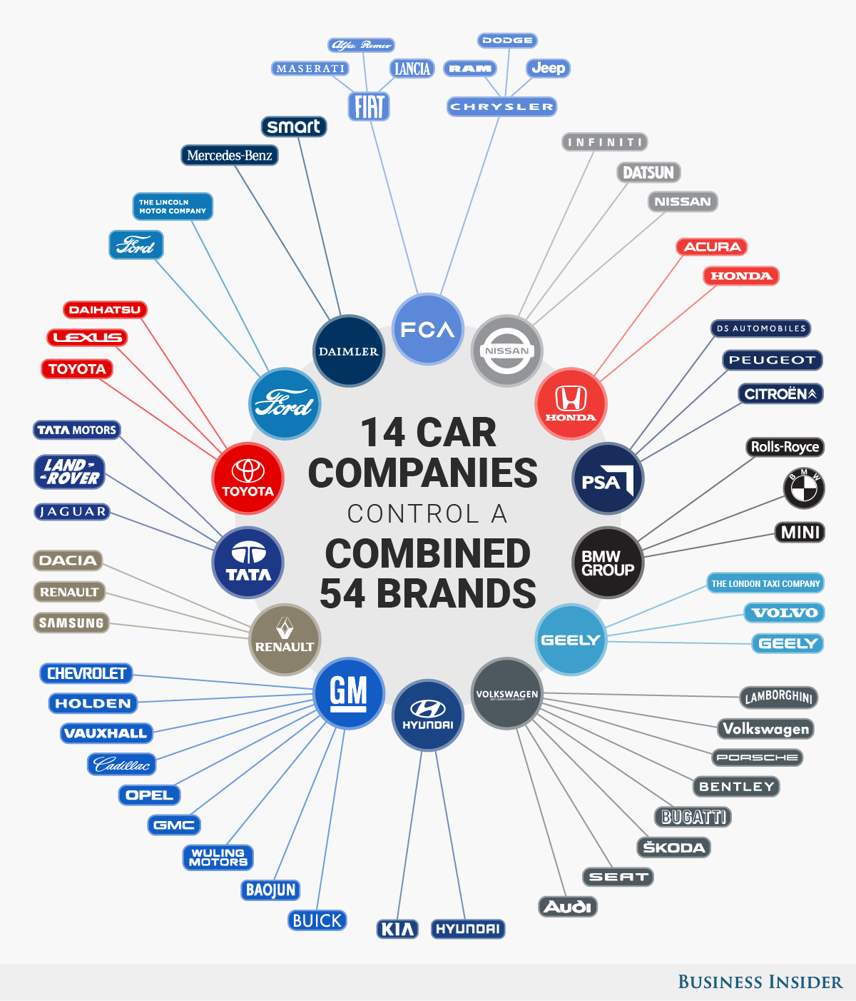 Car Manufacturers In South Africa Infographic These 14 Companies Control The Entire Auto Industry