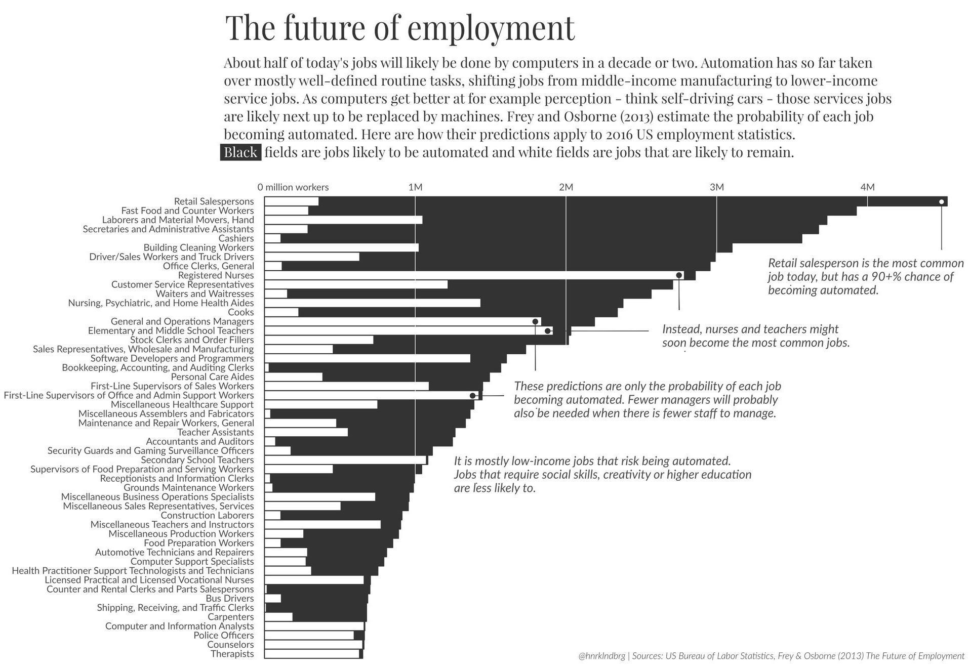 Jobs Работа Visualizing The Jobs Lost To Automation