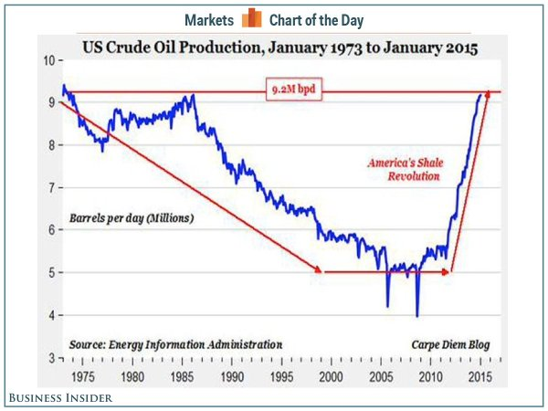 Recent US oil production shows no sign of slowdown.