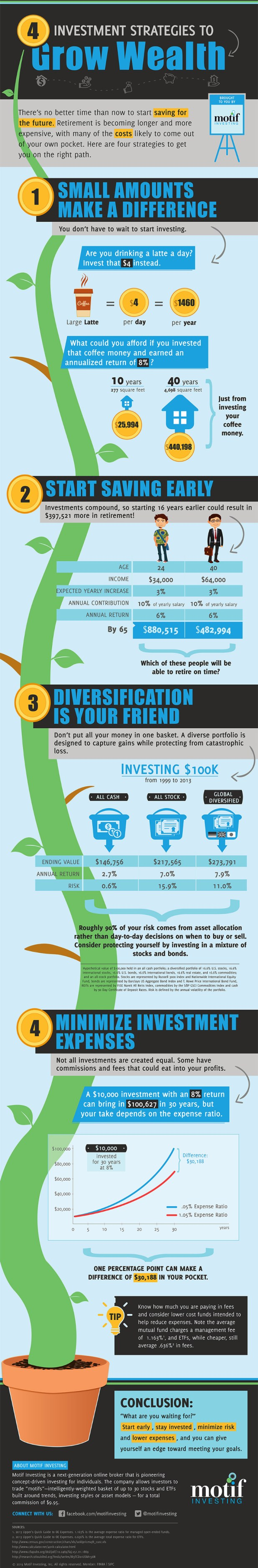 With Investing, Little Things Make a Big Difference