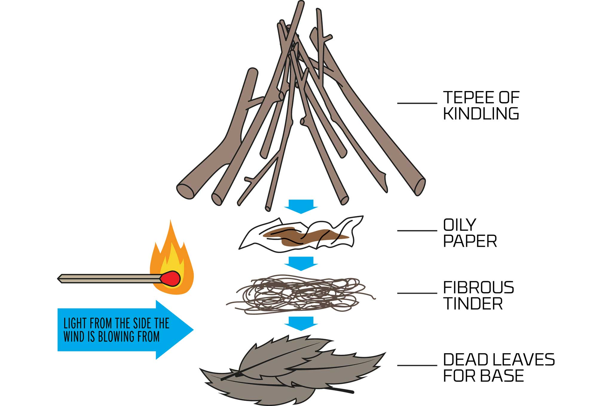 Learn How To Start Fires In Cold Weather Recoil Offgrid