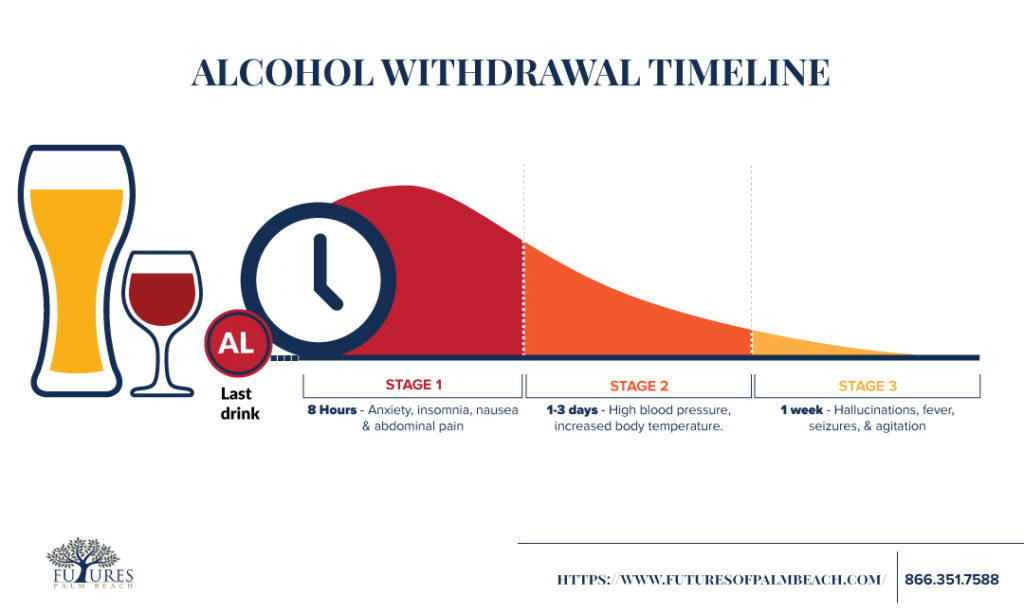Alcohol Withdrawal Timeline Fu - timeline pictures