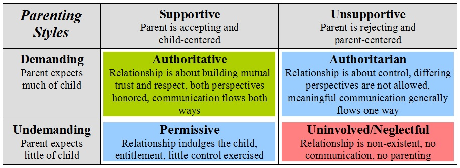 Parenting Styles What do door mats, coaches and Hitler have to do