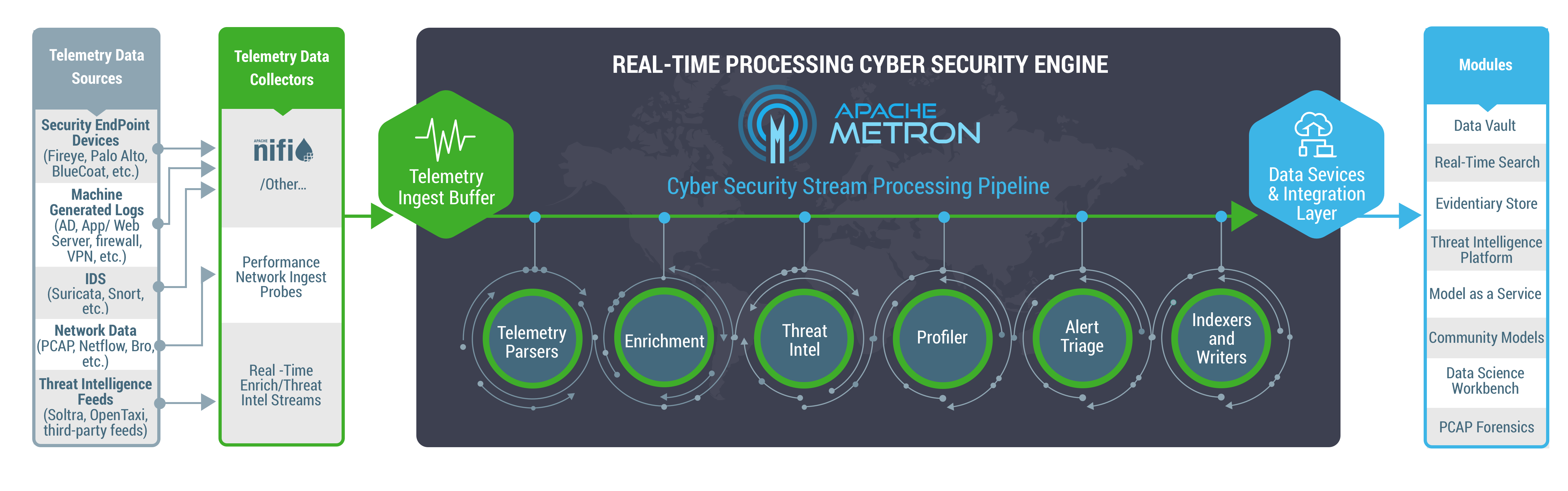 In Cyber Security Big Data Cyber Security Real Time Threat Detection And Analytics