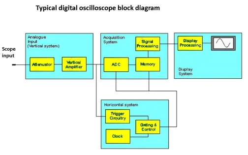 Comparing analog and digital oscilloscope architectures