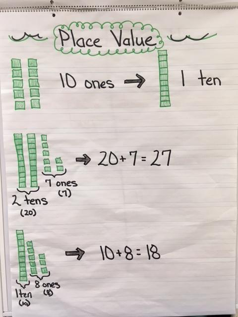 Math Anchor Charts and Strategies \u2013 April Vaughn \u2013 Wallburg