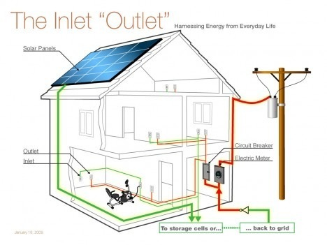 House Wiring Electrition Wiring Diagram