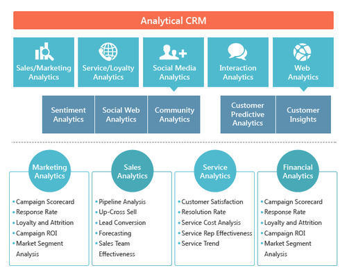CRM Application Software - Analytical CRM Softwares Service Provider