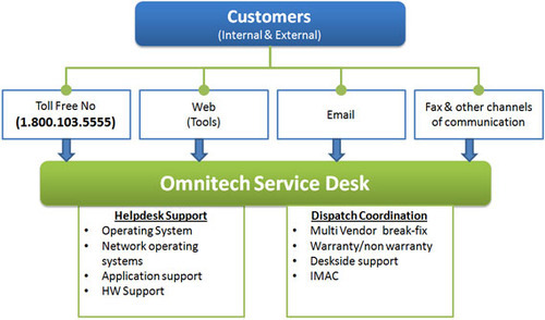 Managed Services - Global Help Desk Service Provider from Mumbai