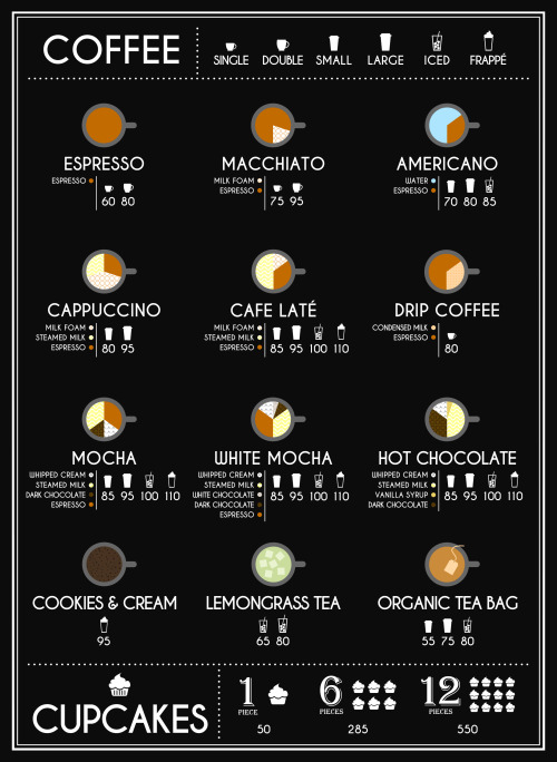 menu-board-1JPG (257×208) Coffee Shop Pinterest Coffee - chef templates