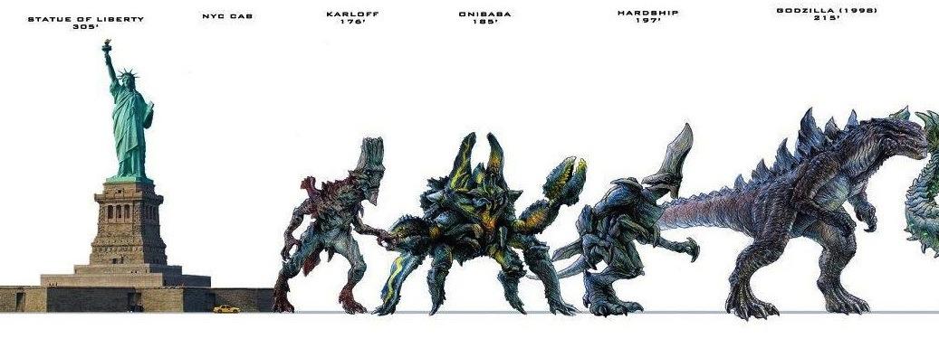 Godzilla Kaiju Size Comparison Chart wwwpicswe