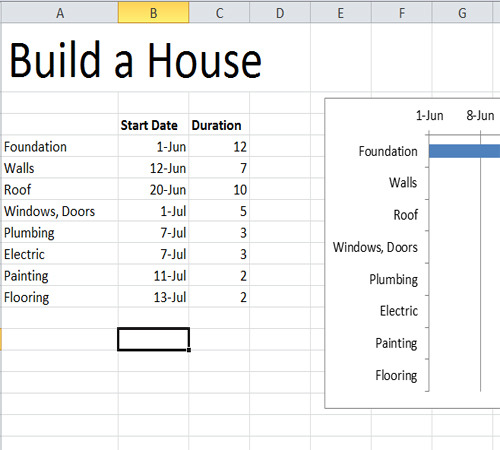 House construction gantt chart Schedule for building a house