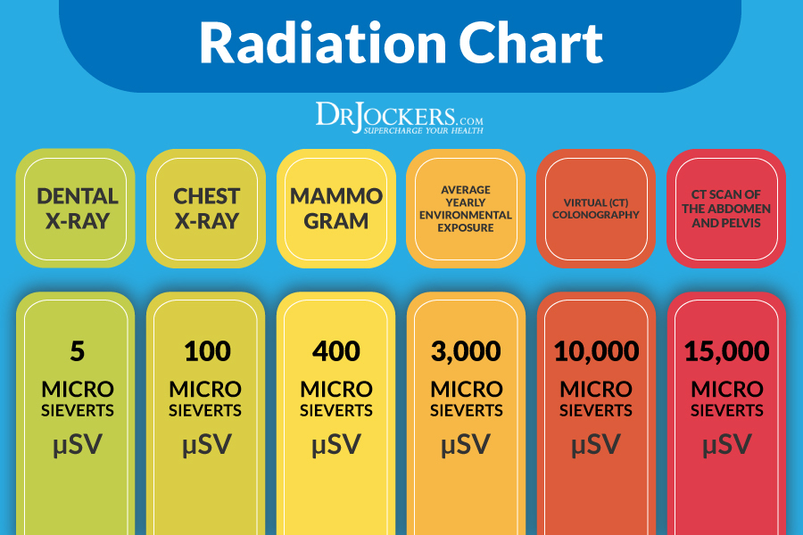 Mammograms and Your Risk of Cancer - DrJockers