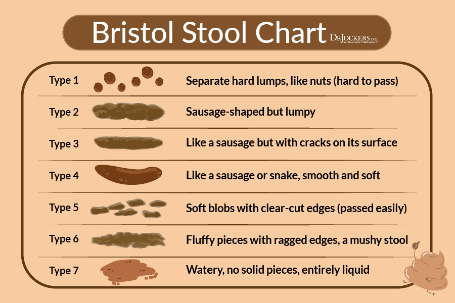 16 Ways to Achieve a Healthy Poop! - stool color chart