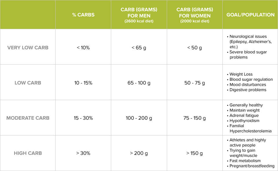 The 3-Step Process to Determining Your Ideal Carbohydrate Intake