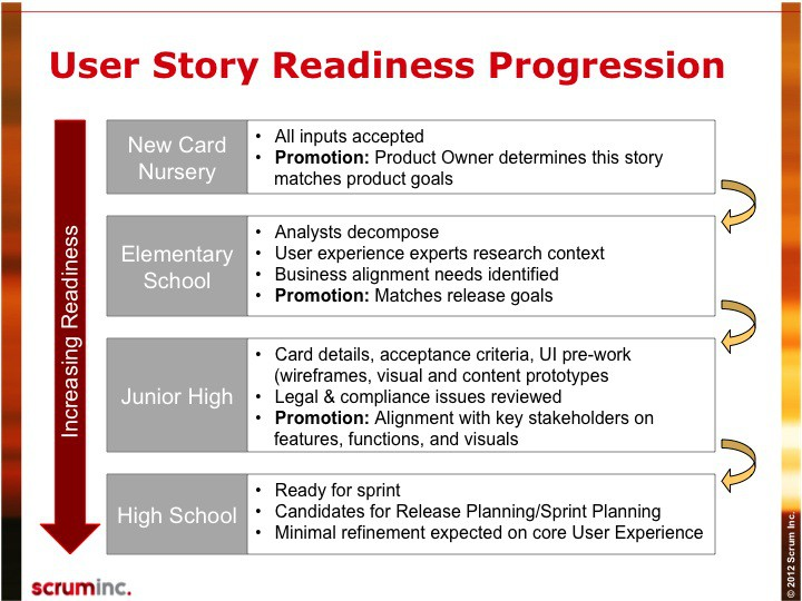 Definition of Ready Scrum Inc - user story template