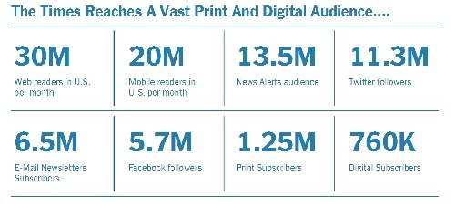The New York Times print and digital audience