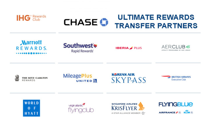 Chase Ultimate Rewards Transfer Partners - Points Miles  Martinis