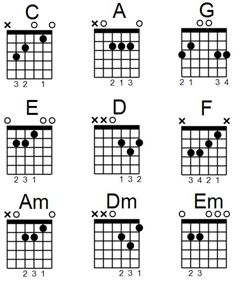 guide into how to read guitar chord diagram