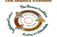Inquiry Process