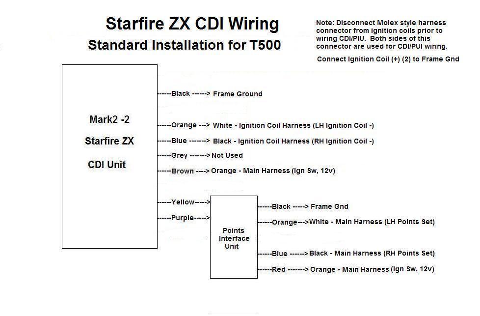 ZX Mark2 - T500